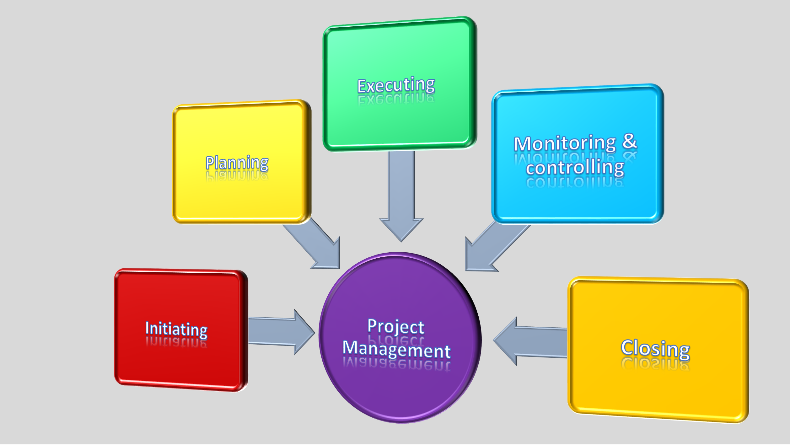 what is project management - featured