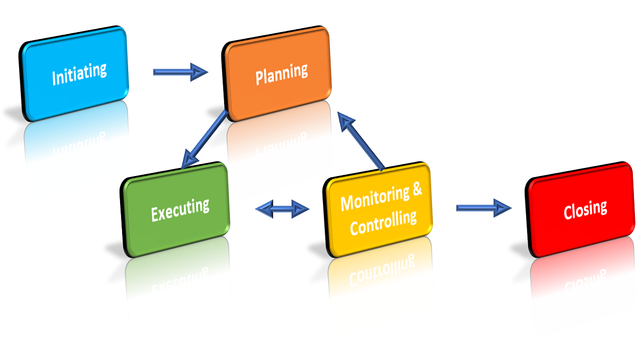 Implementation-of-Project Management Processes